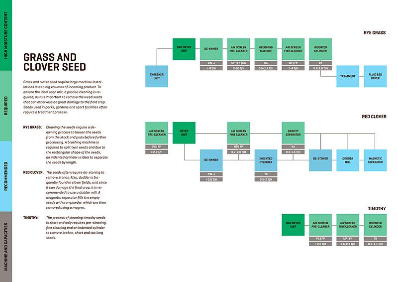 ....GRASS AND CLOVER SEED..SEMENCES D'HERBE ET DE TRÈFLES..GRAS- UND KLEESAMEN..草籽和 三叶草籽 ..СЕМЕНА ТРАВЫ И КЛЕВЕРА .... .... DOWNLOAD PDF .. TÉLÉCHARGER LE FICHIER PDF .. PDF HERUNTERLADEN .. 下载可移植文档格式 .. СКАЧАТЬ PDF ....