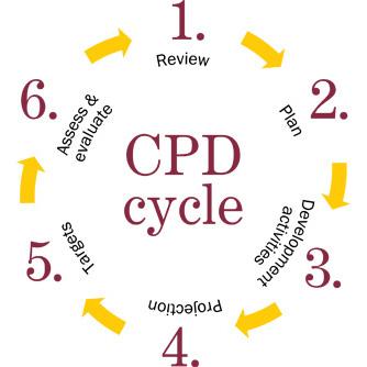 cpd-cycle.jpg
