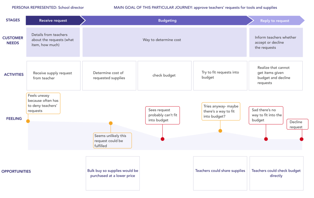 Customer Journey Map director.png