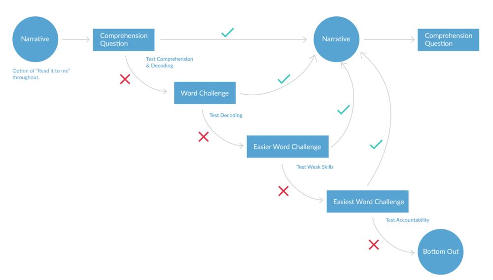Basic user flow