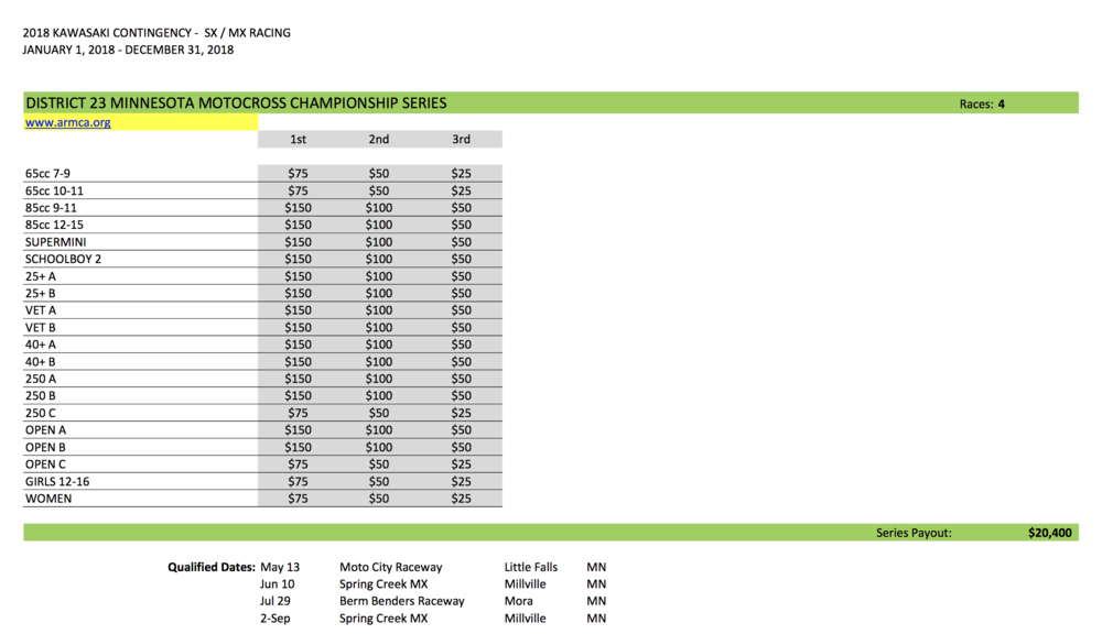 2018 Kawasaki Contingency Schedule.png