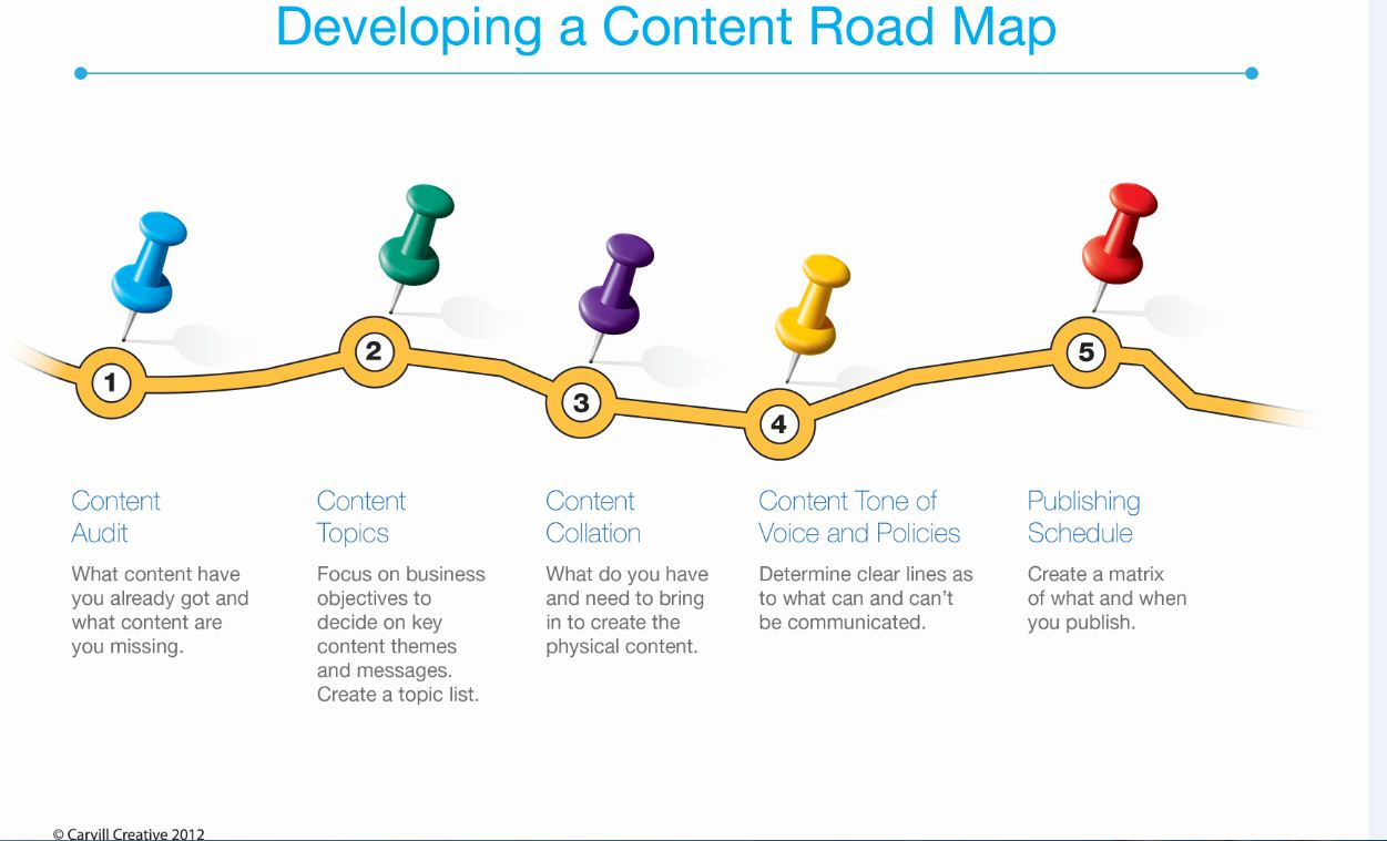 content strategy social media marketing consultancy training