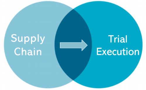 Supply chain through trial execution.PNG