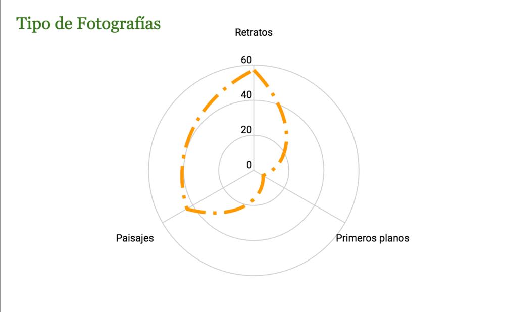 Gráfico 2 - Realización Juan Arias