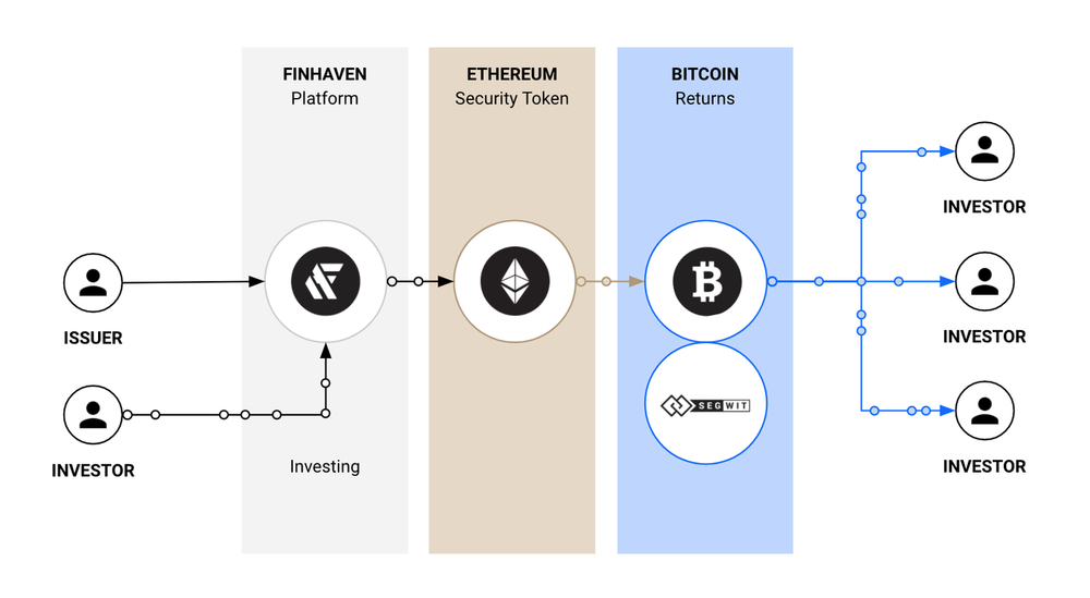 Finhaven-How-It-Works-Bitcoin-Ethereum-Blockchain.png