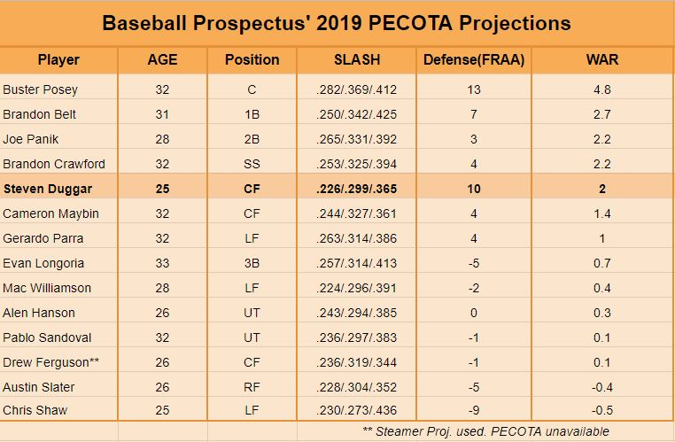 PECOTA Giants.JPG