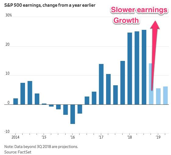 Slower earnings growth.jpeg