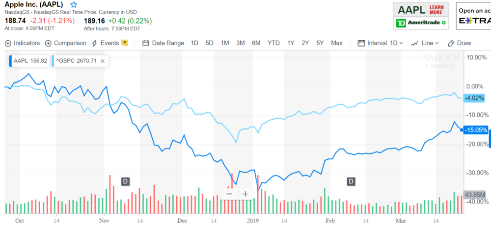 Apple stock.PNG