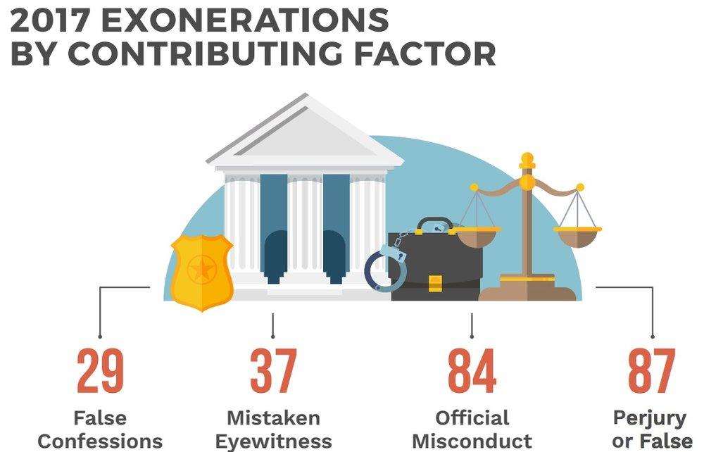 exonerations 2017.jpg