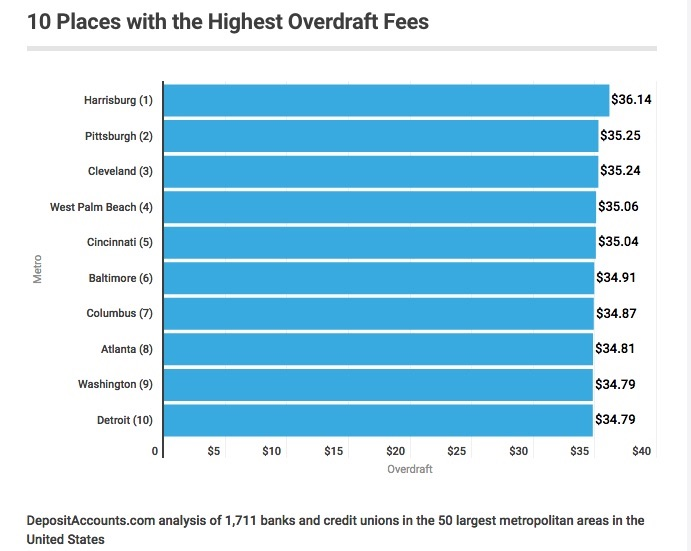bank overdraft fees bullshit.jpg