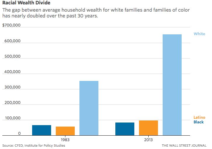 racial+gap+graph.jpg