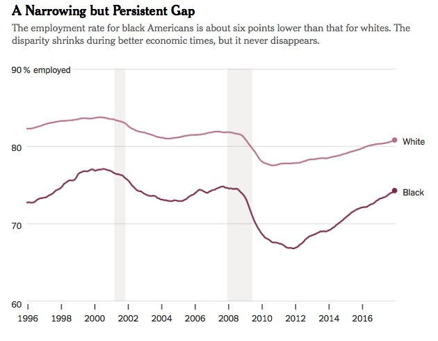 Lowest Ever Black Jobless Rate Is Still Twice That of Whites [ MORE ]