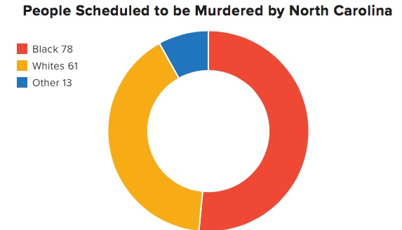 NC STATE MURDERS by race.jpg