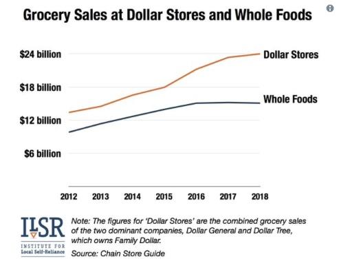 dollar store graph.jpg
