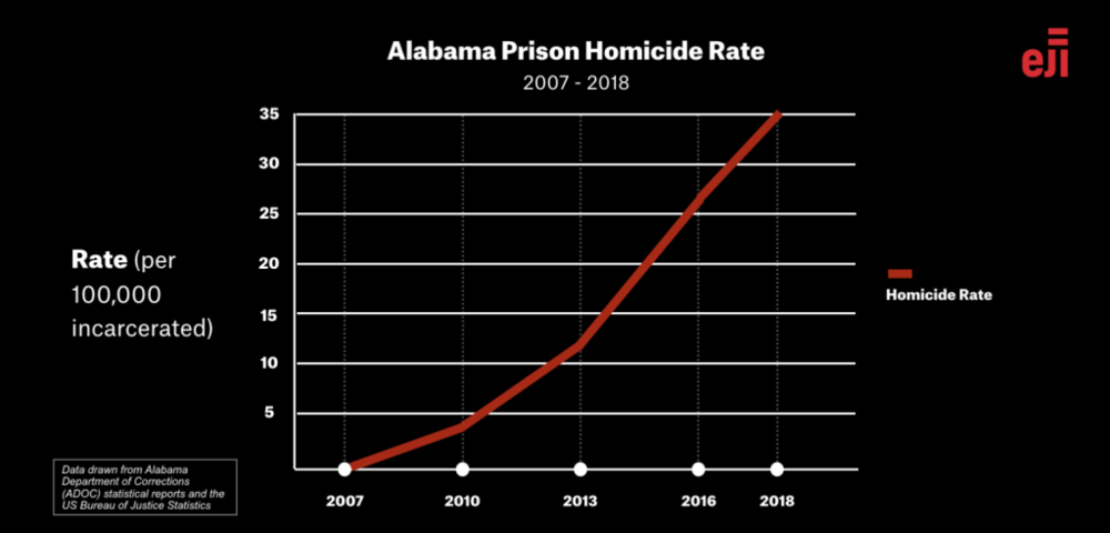 alabama prisons.png