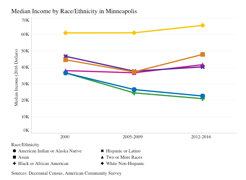 Racial Equity in Housing for Healther Worthington Blog.png