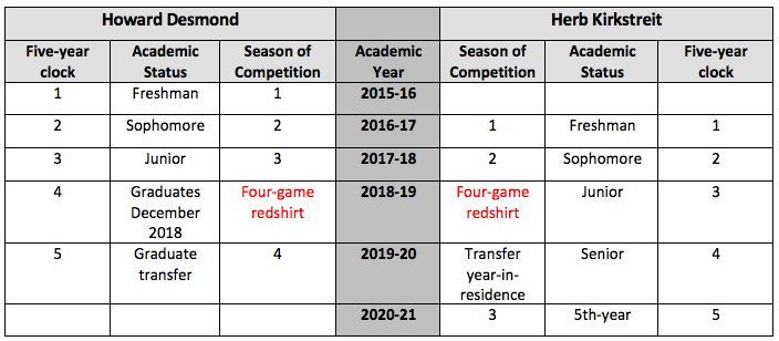 NCAA Lawyer Blog Redshirt Football Eligiblity Table.png