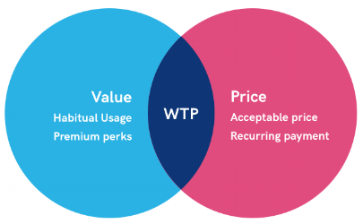 Users WTP increases when they understand the value they're getting from the app and can justify for the price they're paying for.