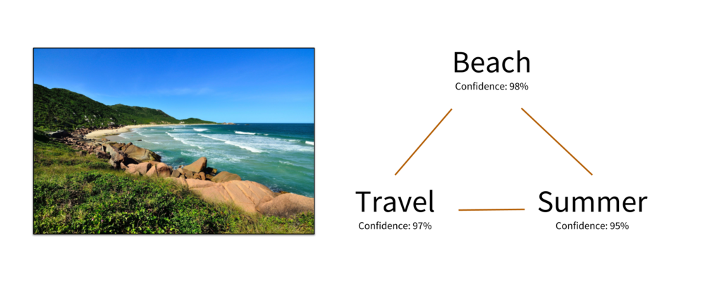Example of how concept co-occurrences can be determined based on image tags, in this case for an image of a beach.