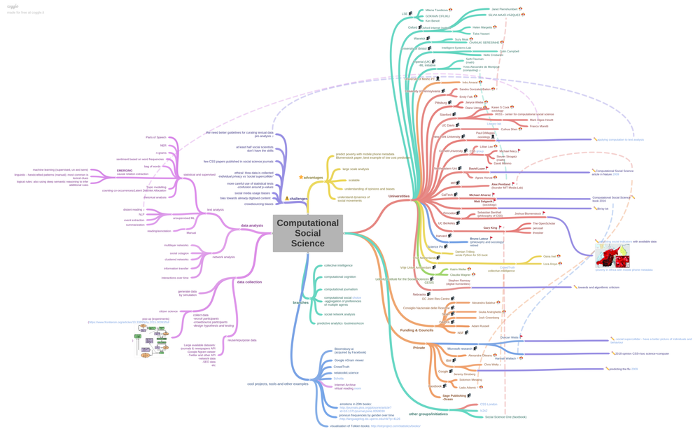 A non-exhaustive mind map of computational social science, by Daniela Duca