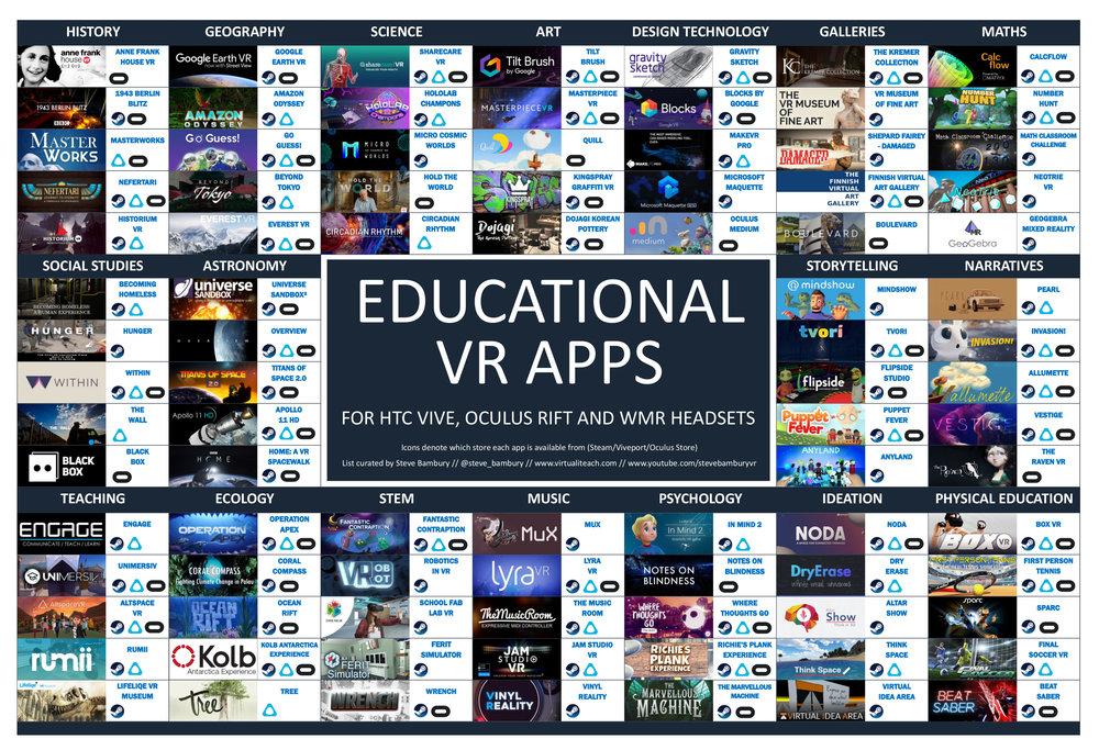 VirtualiTeach/Steve Bambury   https://www.virtualiteach.com/single-post/2019/02/17/90-VR-Education-Apps-for-Vive-Rift-and-WMR