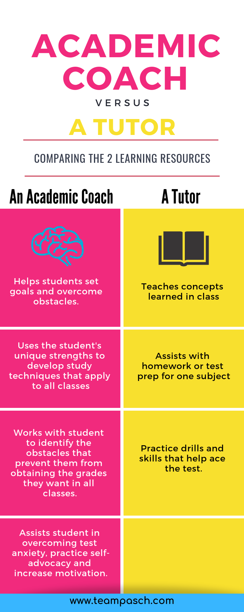 When your teenager struggles in middle school or high school, is a tutor the right choice? What is the difference between an academic coach and a tutor?  #parenting #middleschool  Marni Pasch Team Pasch Academic Coaching www.teampasch.com