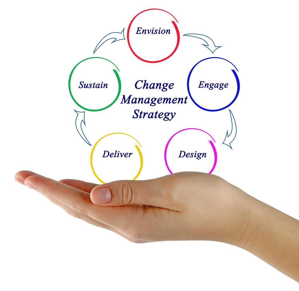 depositphotos_154367634-stock-photo-diagram-of-change-management-strategy (1).jpg