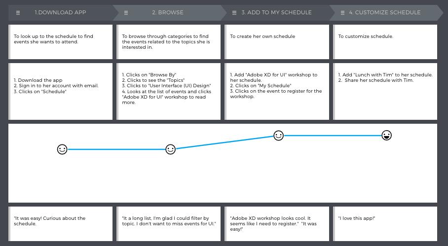 Customer Journey Map - Sam.png