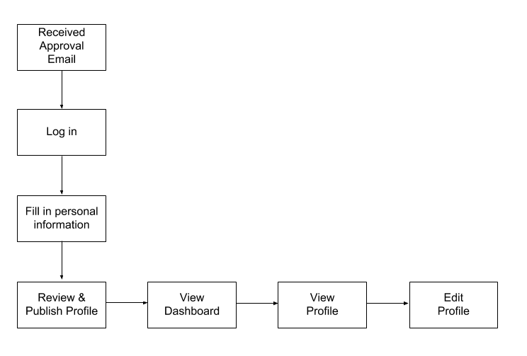 User Flow / Approved Partner