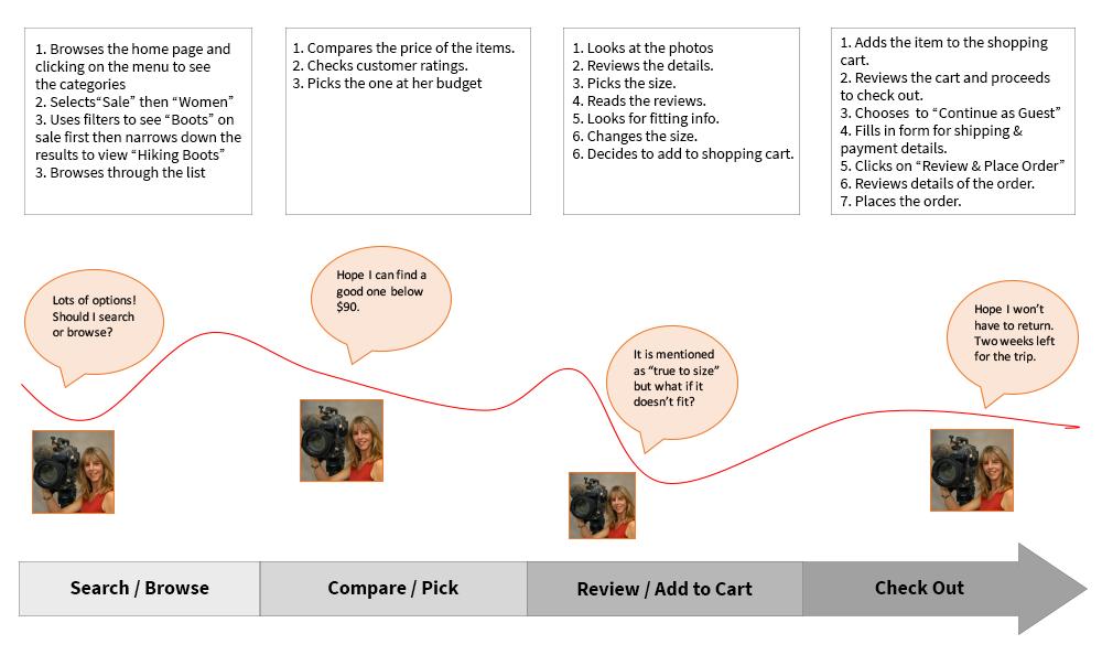 Customer-Journey-KaravelShoes.png