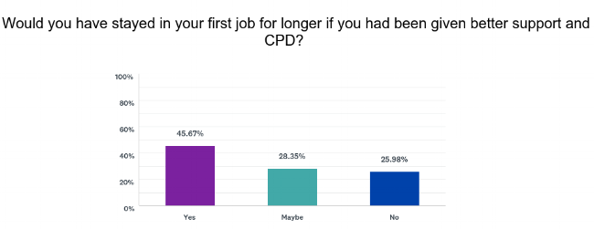 DATA FROM OUR ONLINE SURVEY OF RECENT VETERINARY GRADUATES, AUGUST 2018 (262 RESPONDENTS).