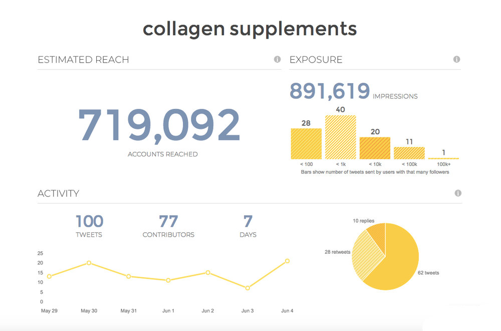 Tweetreach data about the use of collagen supplements on Twitter from May 29 through June 7, 2018.