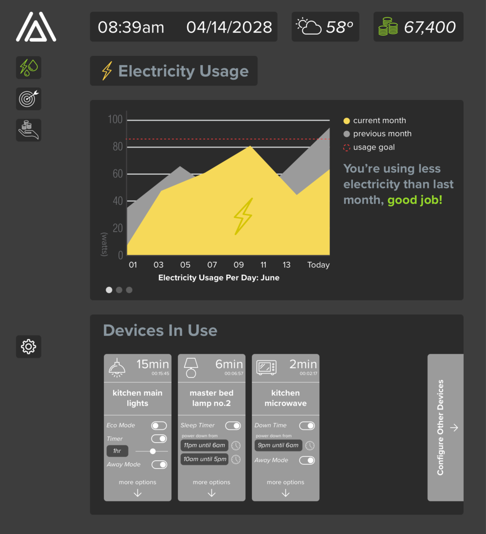 Usage —  This is the electricity side of the usage screen, the graph is minimal and accompanied by an encouraging message as the user is under their limit. There is also a control panel for running devices.
