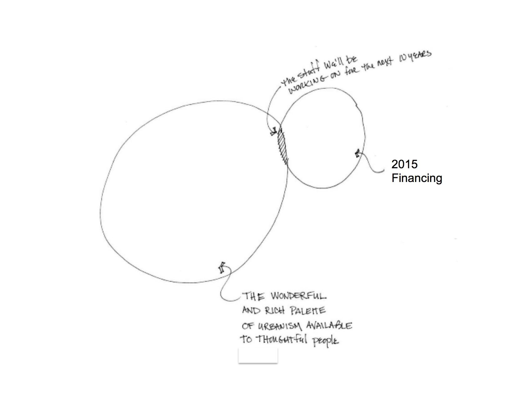 venn 2015