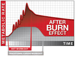 Afterburn effect.jpg