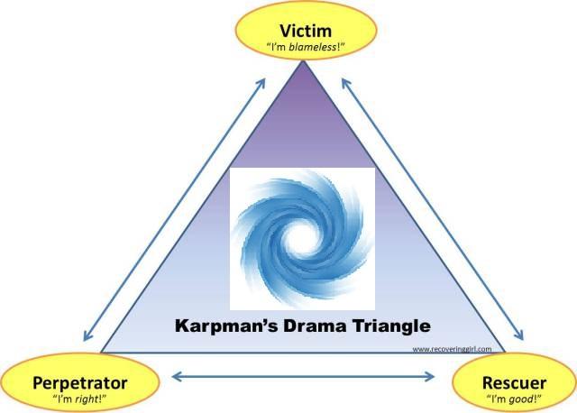 karpman+drama-triangle.jp+