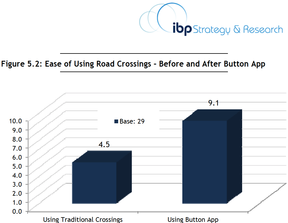 In the IBP Market Research, participants rated the ease of traditional crossings with 4.5 and crossings with Button with 9.1.