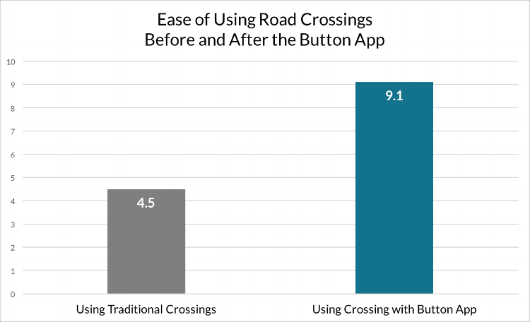 The use of Button by Neatebox doubled the perceived ease of use of the crossing for participants