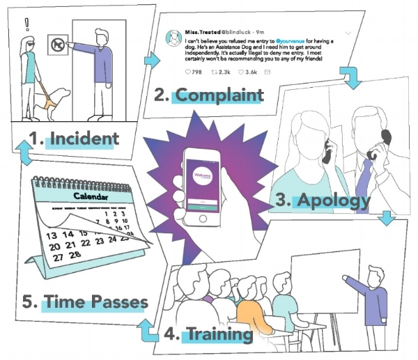 The Cycle of Bad Customer Service: Incident - Complaint - Apology - Training - Time Passes - Incident