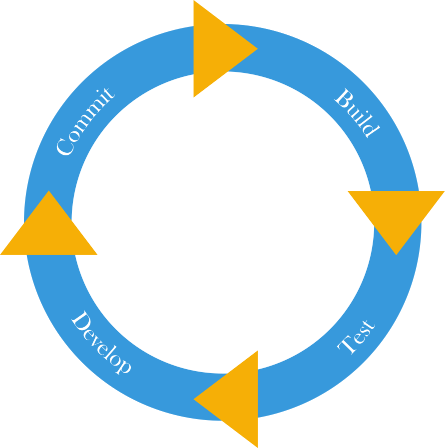 Continuous Integration & Delivery, Now For The IoT