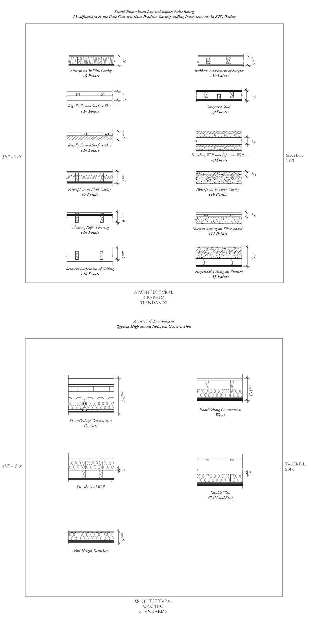 Research on history of wall assemblies under the chapter Acoustics in Architectural Graphic Standards.