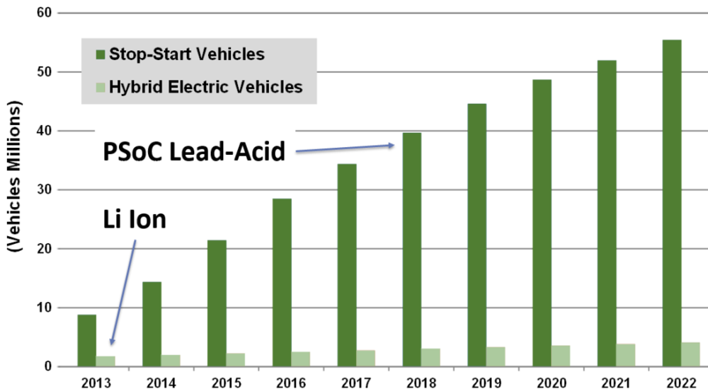 Projected PSoC Vehicle Sales  (Source: Navigant Consulting Report)