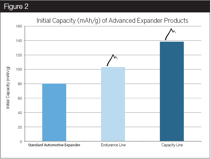 In terms of initial capacity a standard expander with a low carbon dosage will always outperform a blend with high carbon loading simply due to the fact that a substantial amount of lead in the negative active material is replaced by carbon. The Capacity line expander is the product choice when a reasonable compromise between HRPSoC cycle life and initial/reserve capacity performance is required.