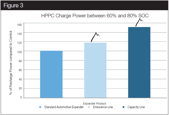 Hybrid Pulse Power Characterization. This test compares the impact the various expander blends have on the cell's ability to accept power pulses in the relevant partial state of charge range (60% – 80%). The Endurance line clearly outperforms the standard automotive blend. Once again the Capacity line product represents a good compromise in terms of cycle life.