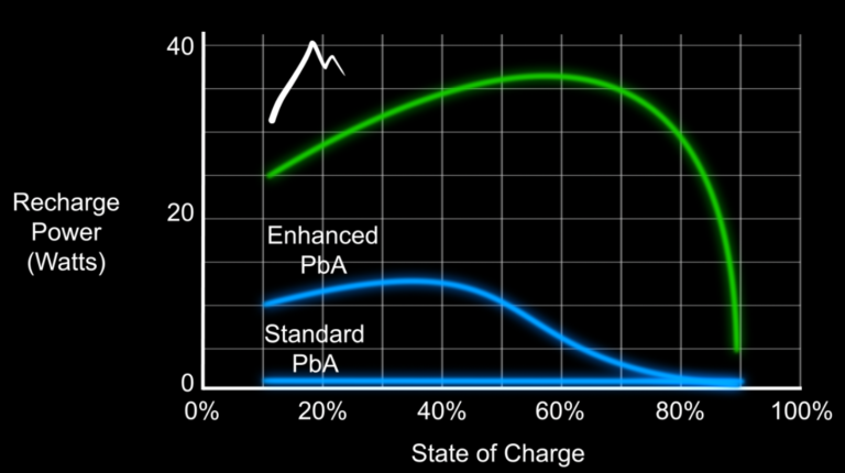 Graph 2: compares an advanced formulation with high charge acceptance across the entire SOC range to a standard PbA expander formulation