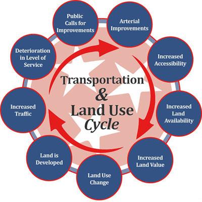 Long-Range-Planning-LandUseCycle.jpg