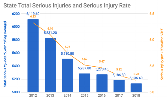 State total serious injuries.png