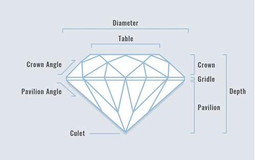 About Diamonds Peppermint Grove Jewellers