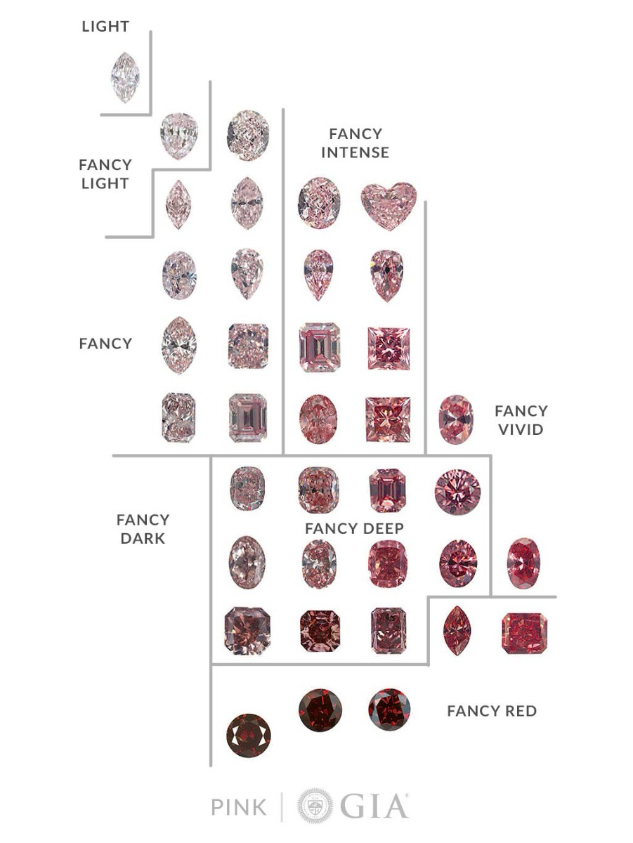 GIA chart-pink diamonds.jpg