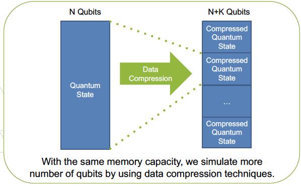 SC18.QuantumCircuitSimulation.jpg